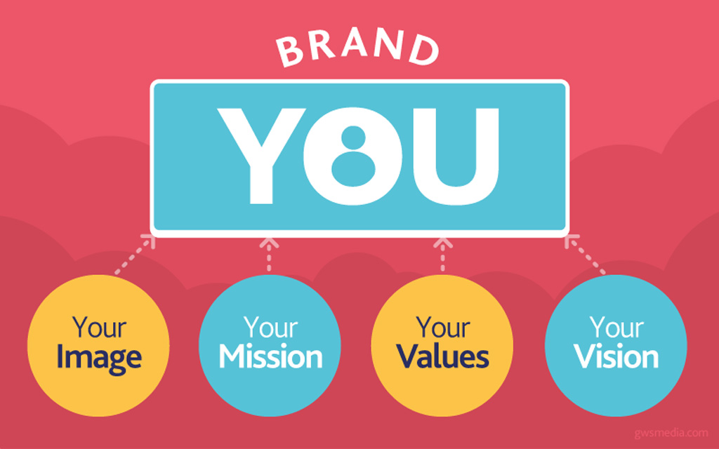 Don't Overlook These 4 High Visibility Personal Branding Resources
